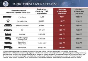 DHS-BombThreatChart-6-5-09